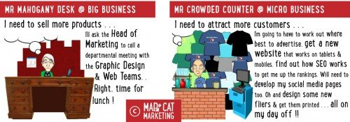 Marketing challenges faced by the microbusiness